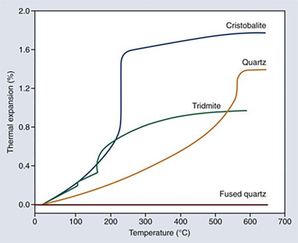 منحنی مقایسه ی درصد انبساط حرارتی برخی مواد بر حسب دما