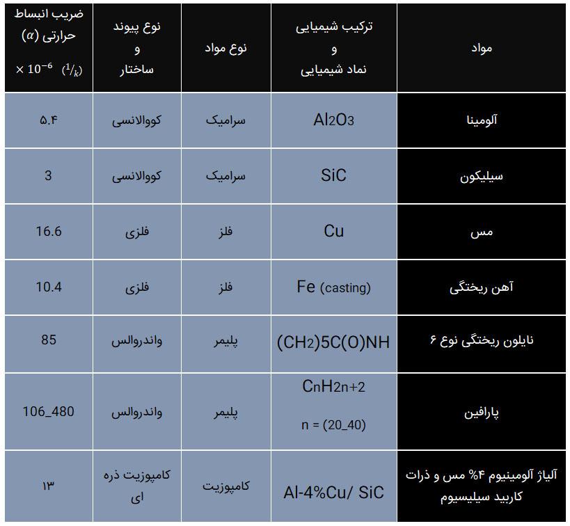 جدول ضرایب انبساط حرارتی برخی مواد